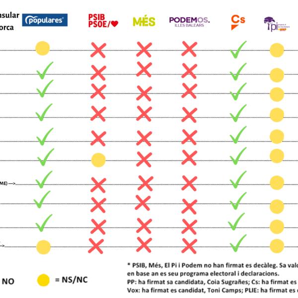 PP, Cs i Vox se comprometen a defensar es menorquí si governen en es Consell insular de Menorca